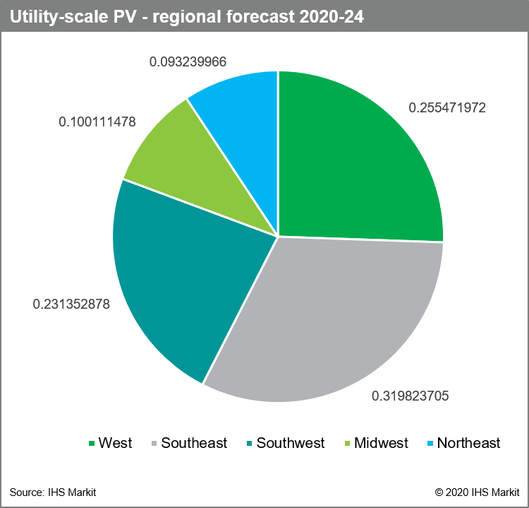 Utility scale PV regional forecast 2020-24
