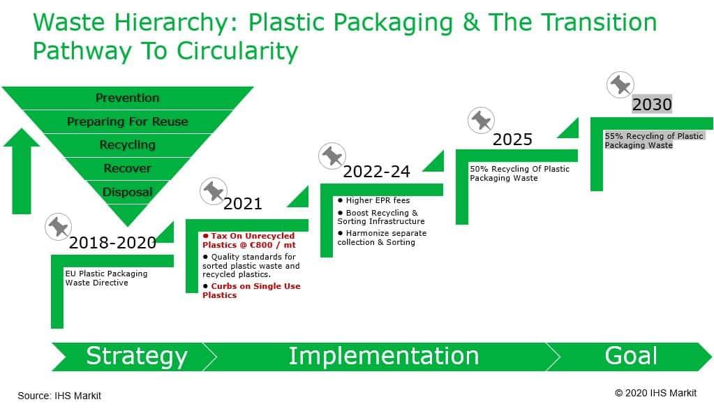 Plastic Tax in Europe | IHS Markit