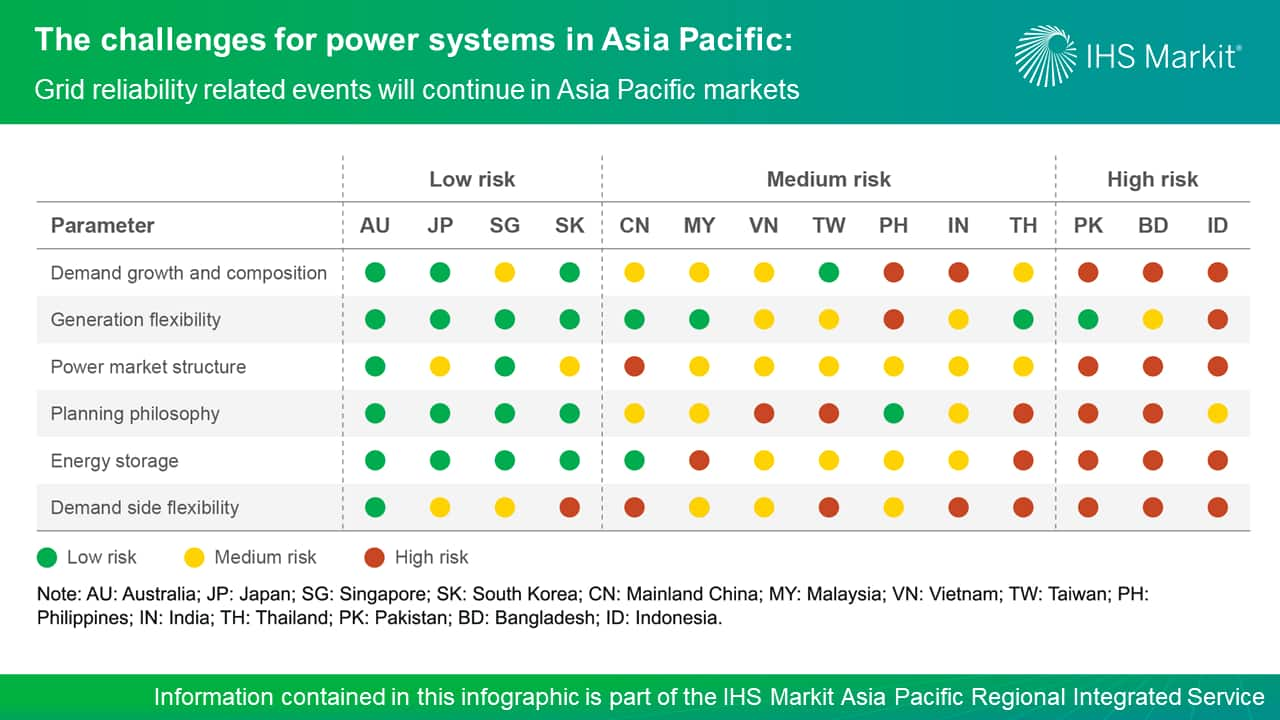 The challenges for power systems in Asia Pacific - Grid reliability related events will continue in Asia Pacific markets
