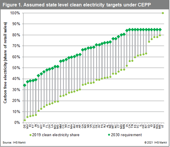 Assumed state level clean electricity targets under CEPP