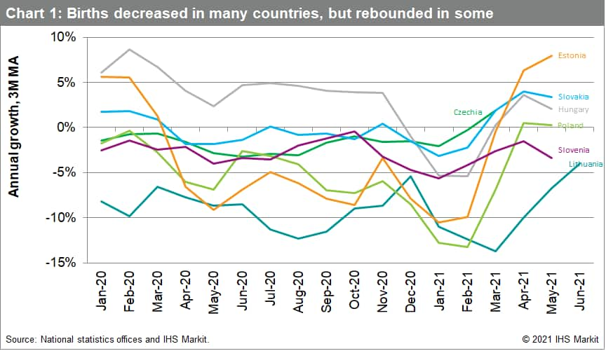 Chart 1: Births decreased in many countries, but rebounded in some