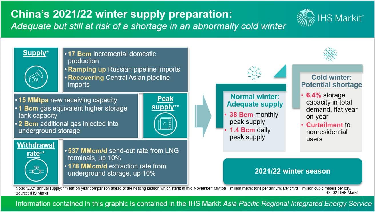 China 2021-22 winter supply preparation