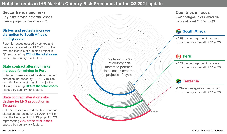 Country Risk Premium score influence