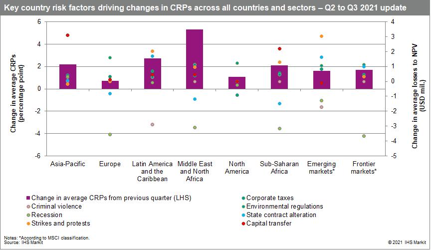 Country risk premium scores