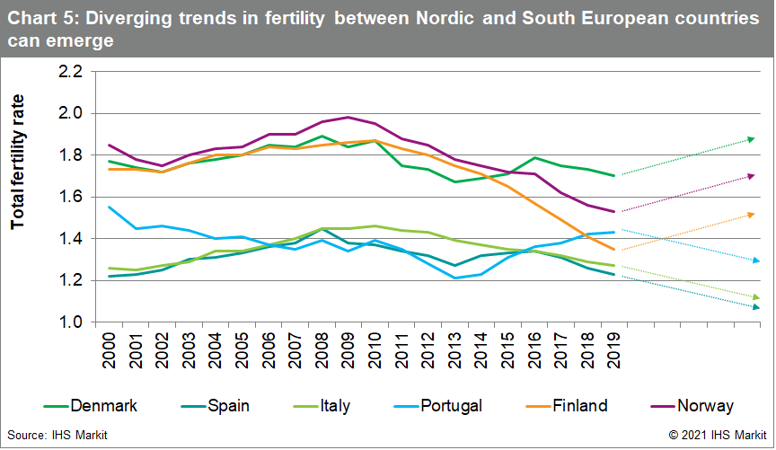 Chart 5: Diverging trends in fertility between Nordic and South European countries can emerge