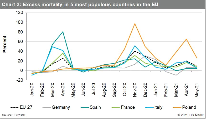 Chart 3: Excess mortality in 5 most populous countries in the EU