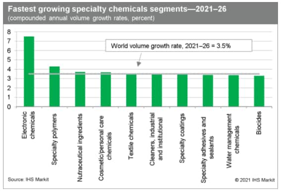 Fastest growing specialty chemicals segments - 2021-26