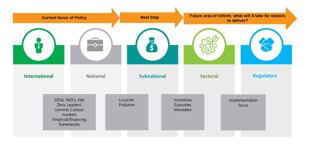 GHG emissions framework