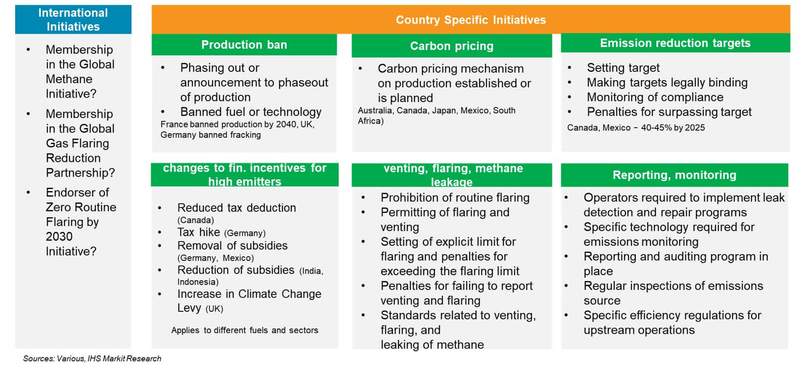 GHG emissions country initiatives