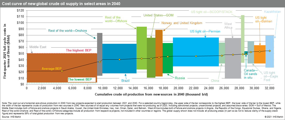 Cost curve of new global crude oil supply in select areas in 2040 - IHS Markit