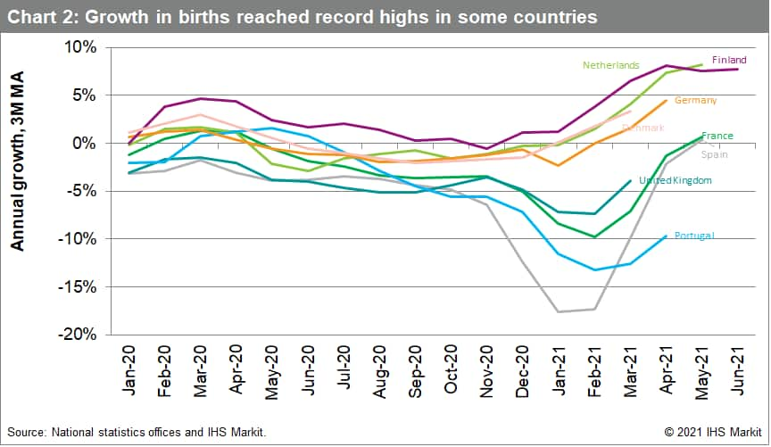 Chart 2: Growth in births reached record highs in some countries