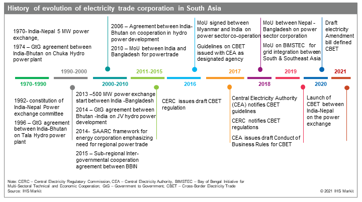 History of evolution of electricity trade corporation in South Asia