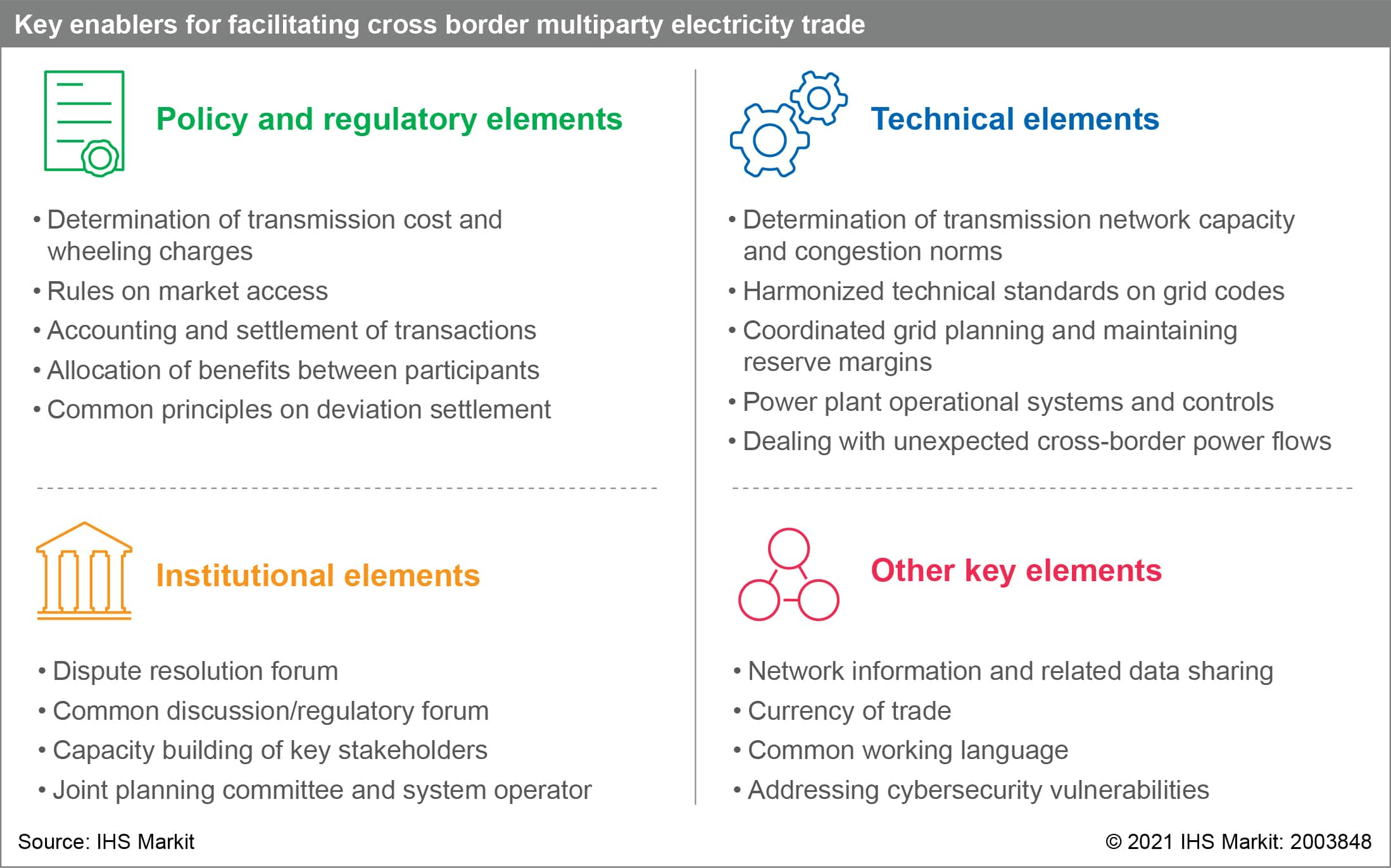 Key enablers for facilitating cross border multiparty electricity trade