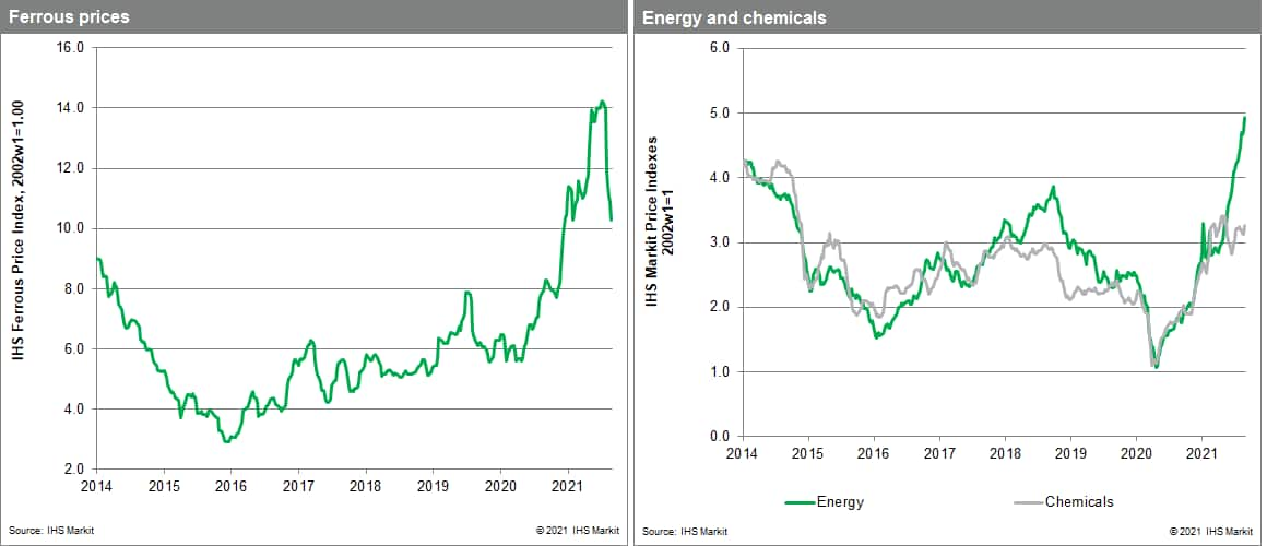 MPI steel price and chemical prices