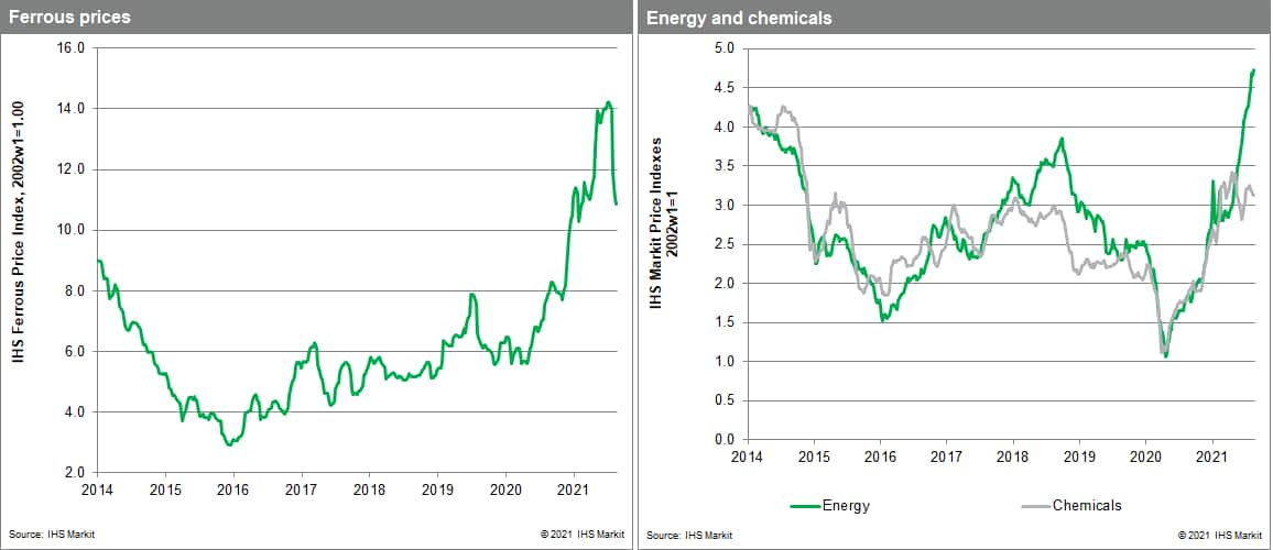 MPI commodity prices steel and chemical prices.