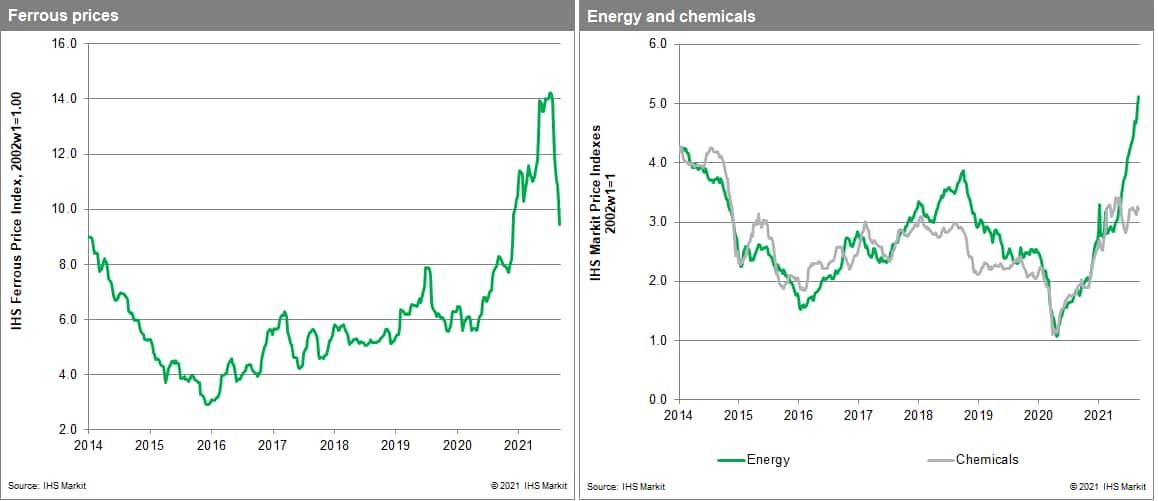 MPI commodity price bauxite
