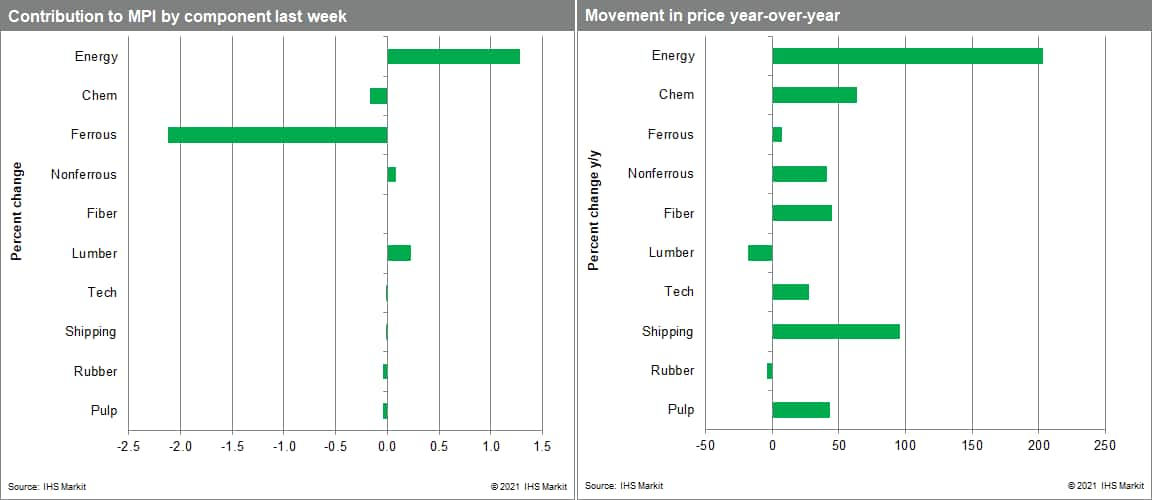 pmi commodity price watch price changes