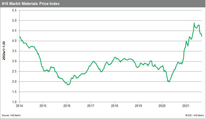 MPI commodity price index