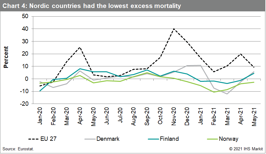 Chart 4: Nordic countries had the lowest excess mortality