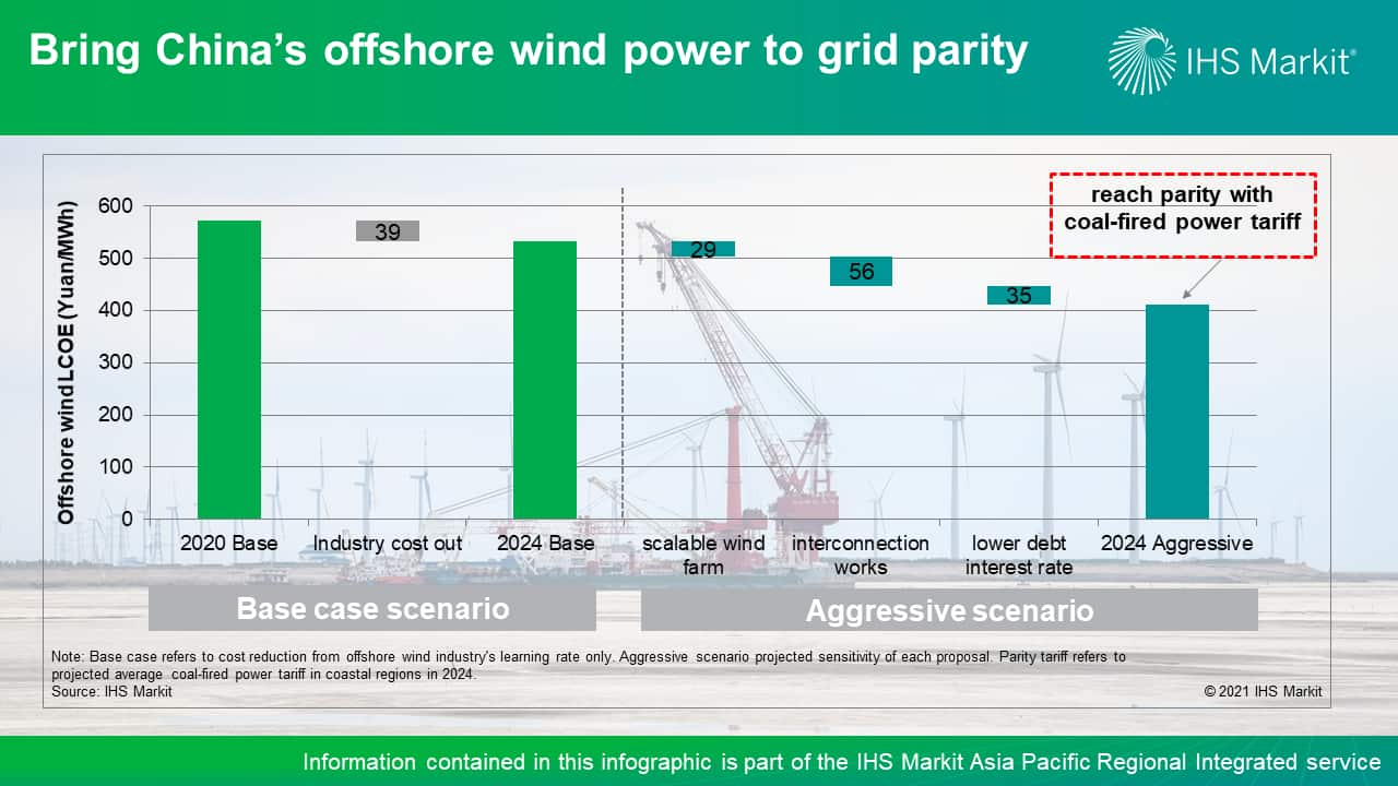 Bring China's offshore wind power to grid parity