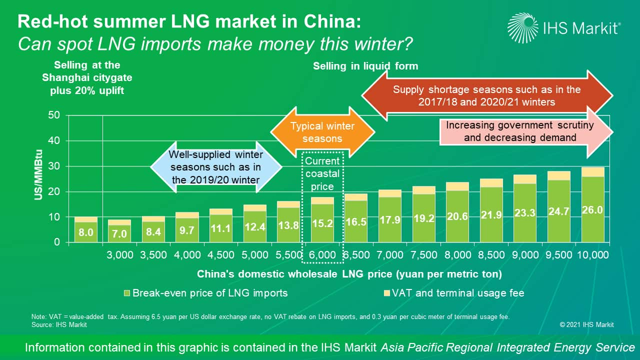 Red-hot summer LNG market in China - Can spot LNG imports make money this winter