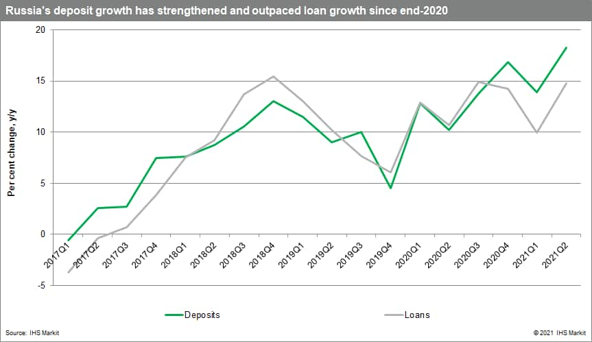 Russia deposit growth has strengthened and outpaced loan growth