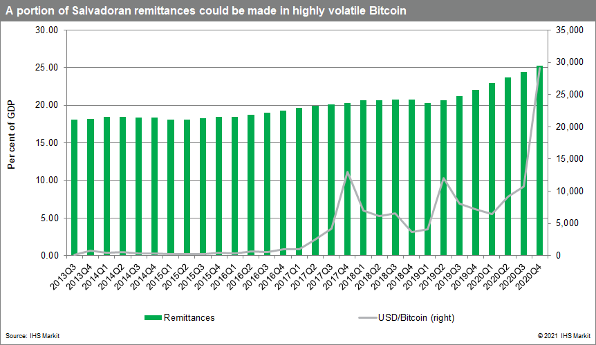 El Salvadoran remittances and bitcoin