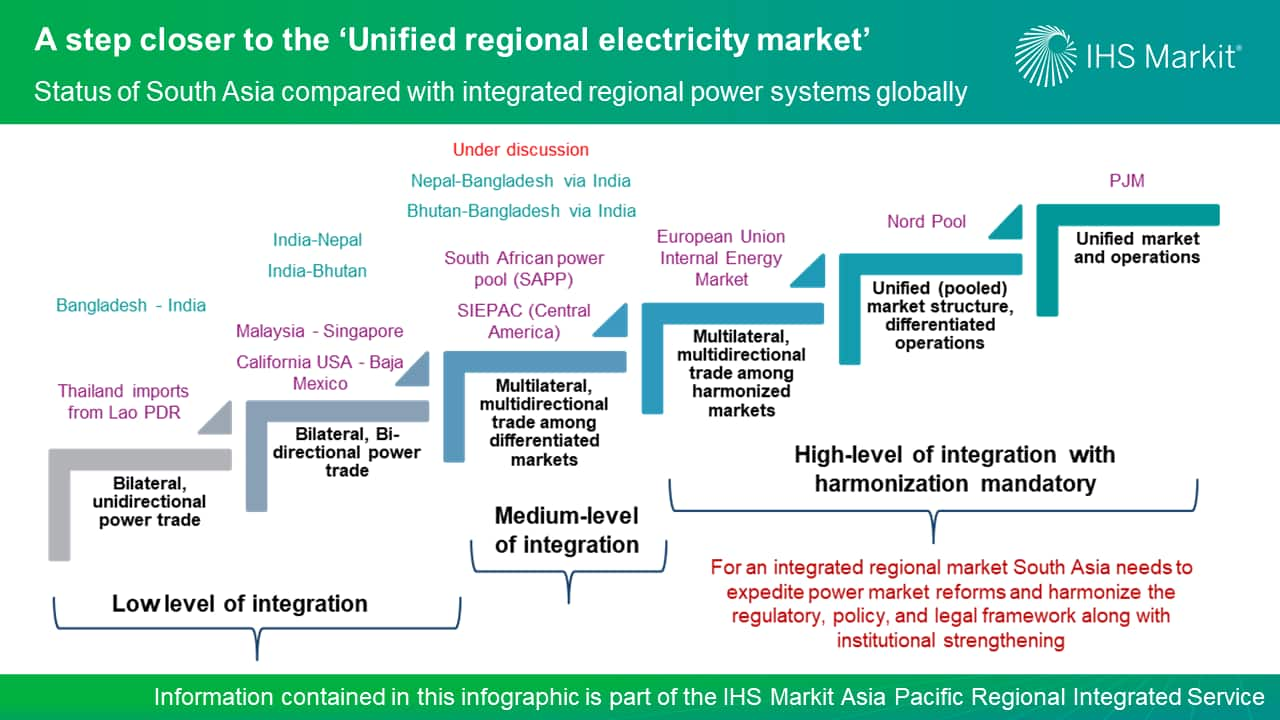 A step closer to the 'Unified regional electricity market'