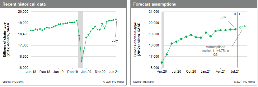 US GDP forecast and assumptions July and August 2021