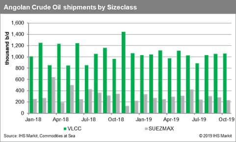 Angolan Crude Oil Shipments by Size Class