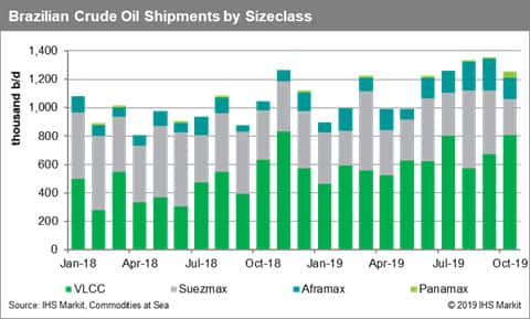 Brazil Crude Oil Shipments by Sizeclass