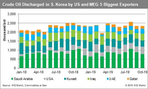 Crude Oil Discharged in South Korea by US