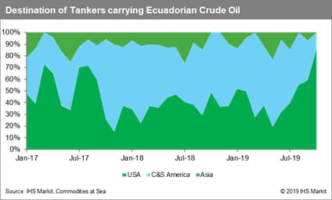 Destination of Tanker Carrying Ecuadorian Crude Oil