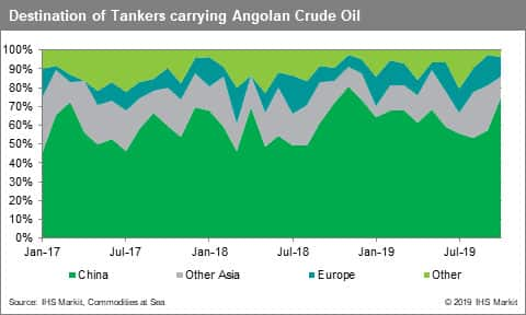 Destination of Tankers carrying Angolan Crude Oil