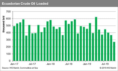 Ecuador Crude Oil Loaded