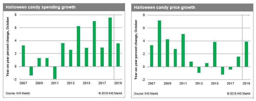 In 2020, The Average American Household Spends How Much On Halloween Candy? Halloween candy spending to shamble on as prices jolt to life