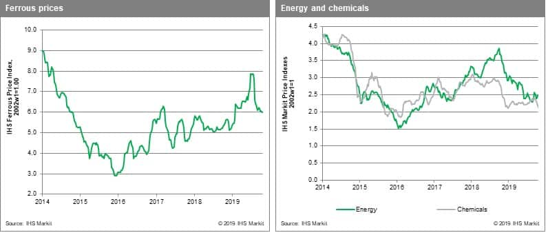 Chem and metals pricing