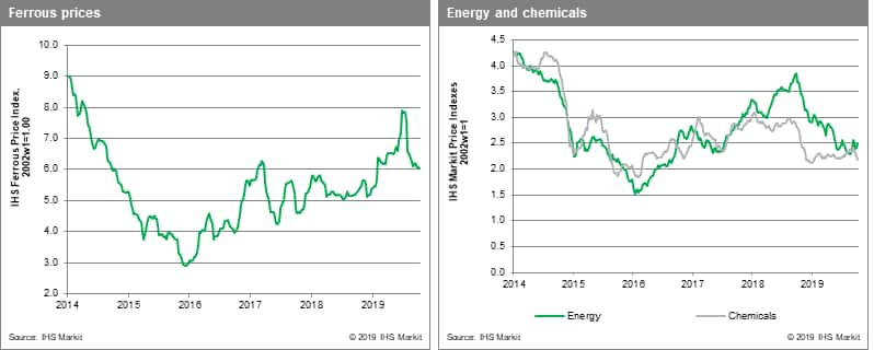 MPI chemicals and metals data from IHS Markit