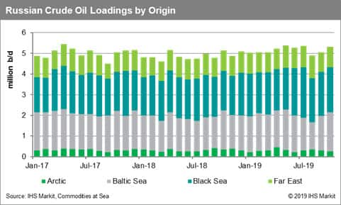 Russia Crude Oil Loadings by Origin