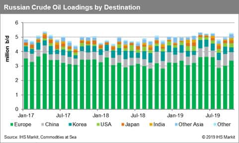 Russian Crude Oil Loadings by Destination