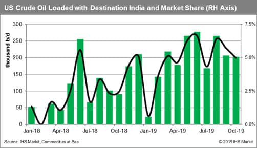 US Crude Oil Loaded with Destination India
