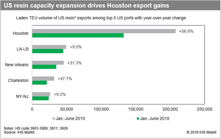 US Resin Capacity Expansion