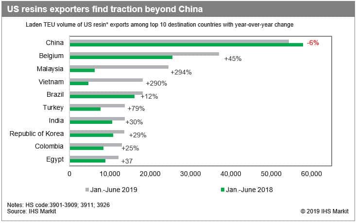 US Resin Exporters