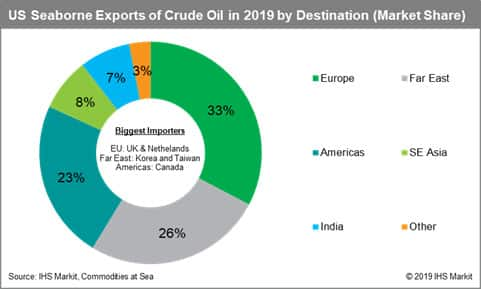 US Seaborne Exports of Crude Oil by Destination