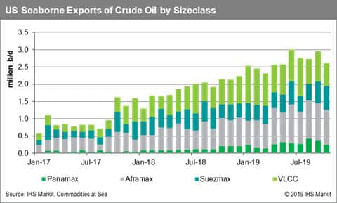 US Seaborne Exports of Crude Oil by Sizeclass