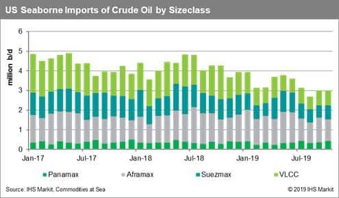 US Seaborne Imports of Crude Oil by Sizeclass