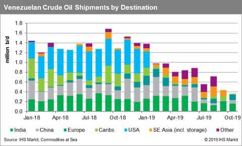 Venezuela Crude Oil Shipments by Destination