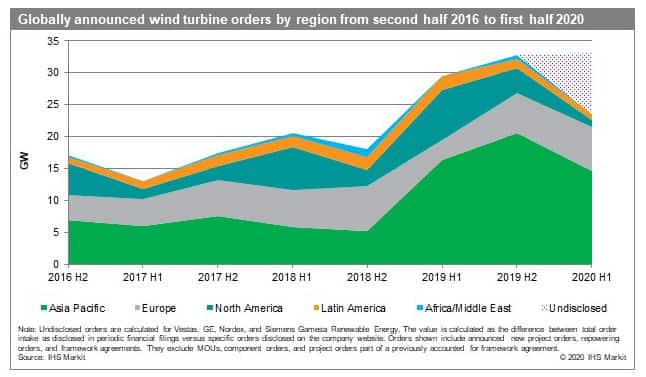 Globally announced wind turbine orders by region from second half 2016 to first half 2020