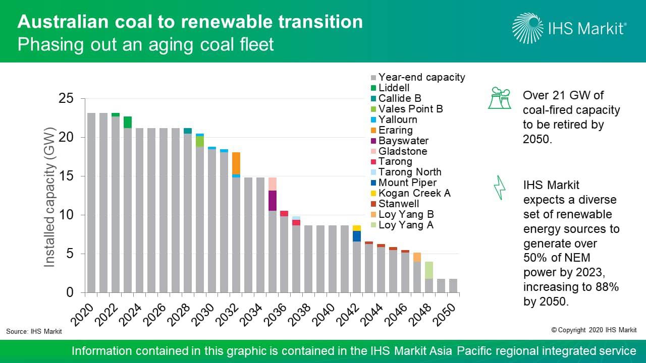 Coal-fired power unit retirement outlook in NEM