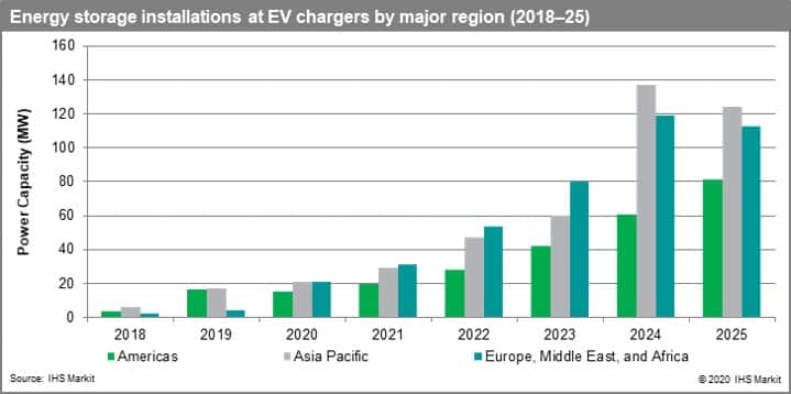 Energy storage installations at EV chargers by major region (2018-25)